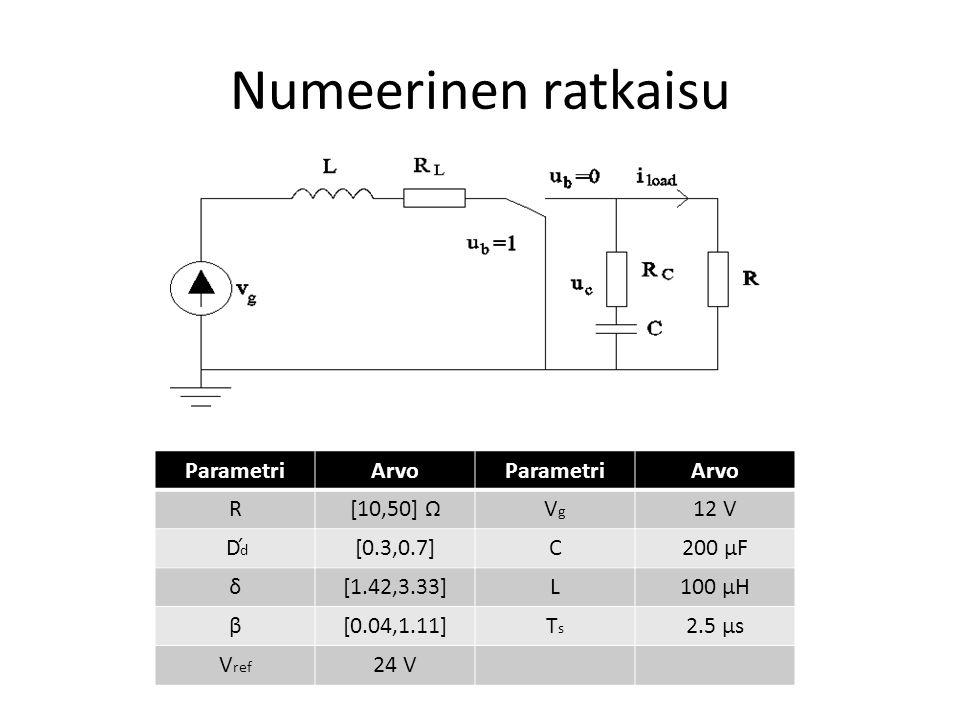 Numeerinen ratkaisu Parametri Arvo R [10,50] Ω Vg 12 V D´d [0.3,0.7] C
